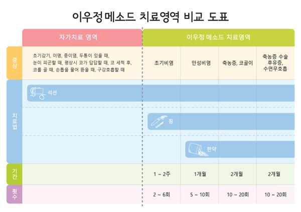 이우정메소드 치료영역 비교 도표